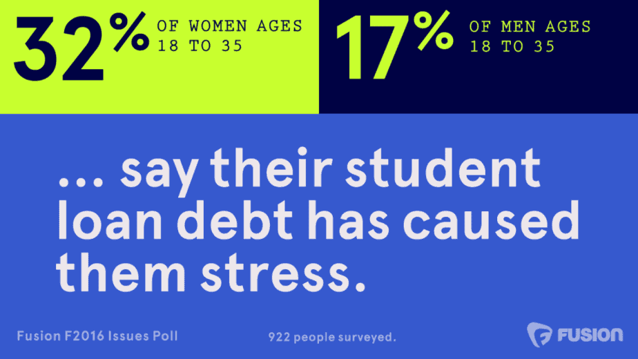 Fusion Poll: Student loans are stressing women out far more than men